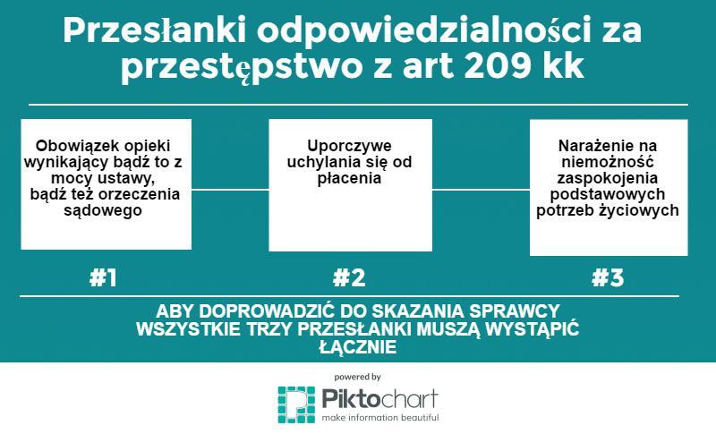 art. 209 kk